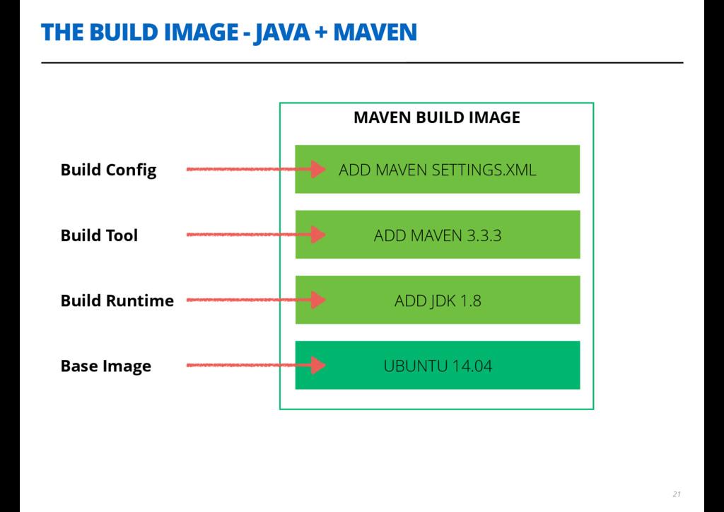 MAVEN BUILD IMAGE THE BUILD IMAGE - JAVA + MAVE...
