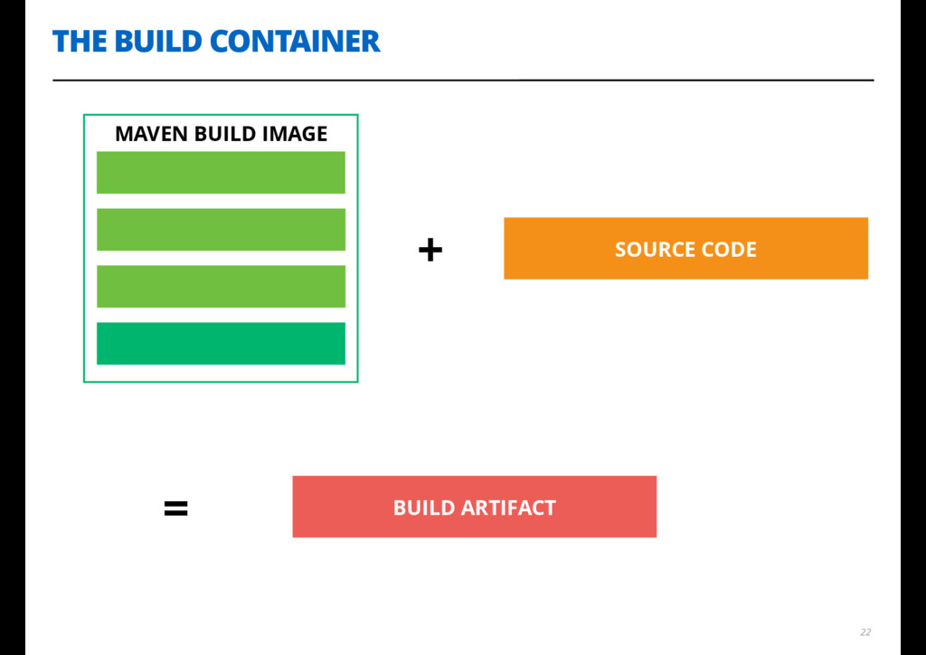 THE BUILD CONTAINER 22 MAVEN BUILD IMAGE + = SO...