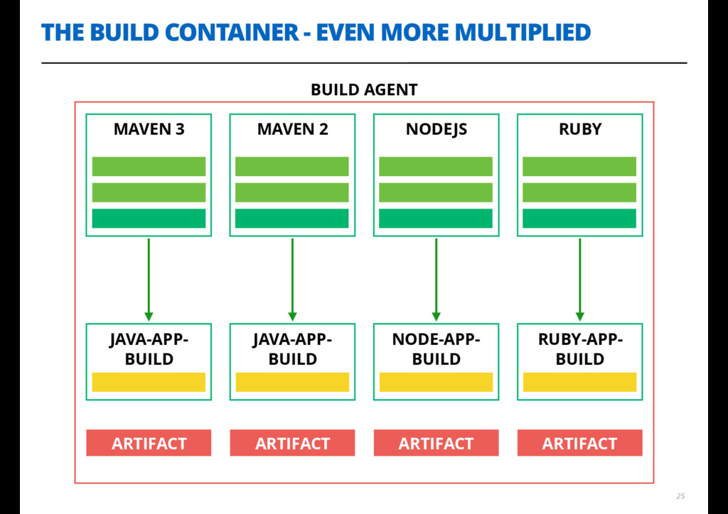 THE BUILD CONTAINER - EVEN MORE MULTIPLIED 25 M...