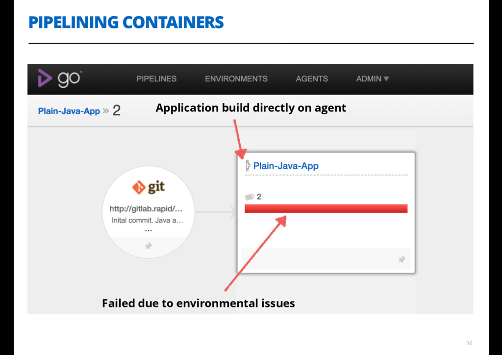 PIPELINING CONTAINERS 32 Application build dire...