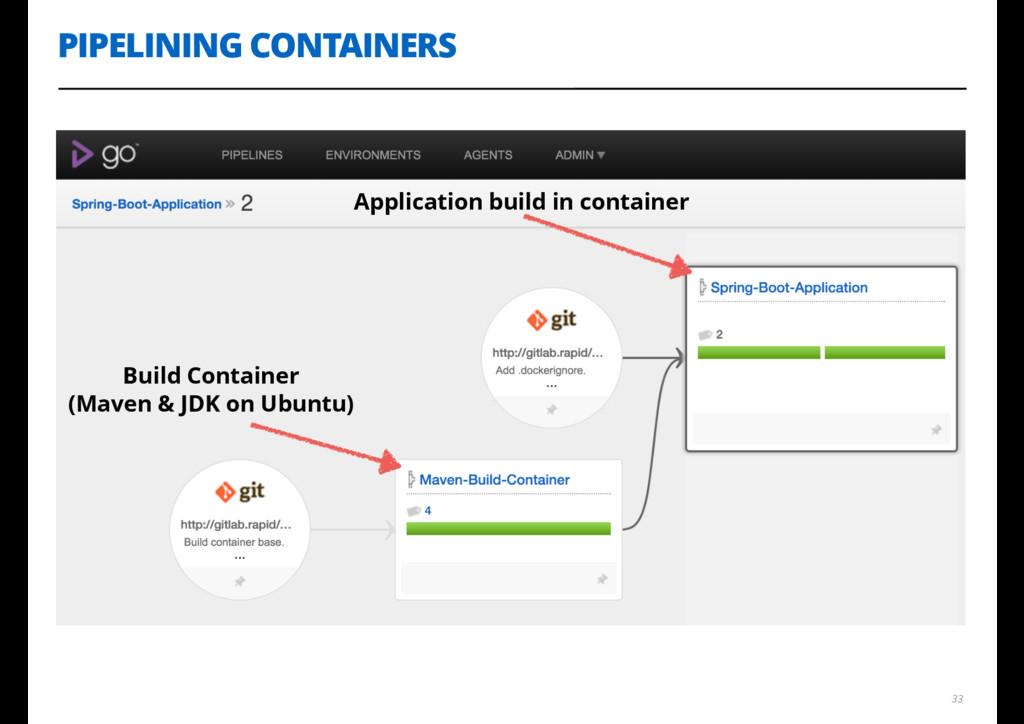 PIPELINING CONTAINERS 33 Build Container (Maven...