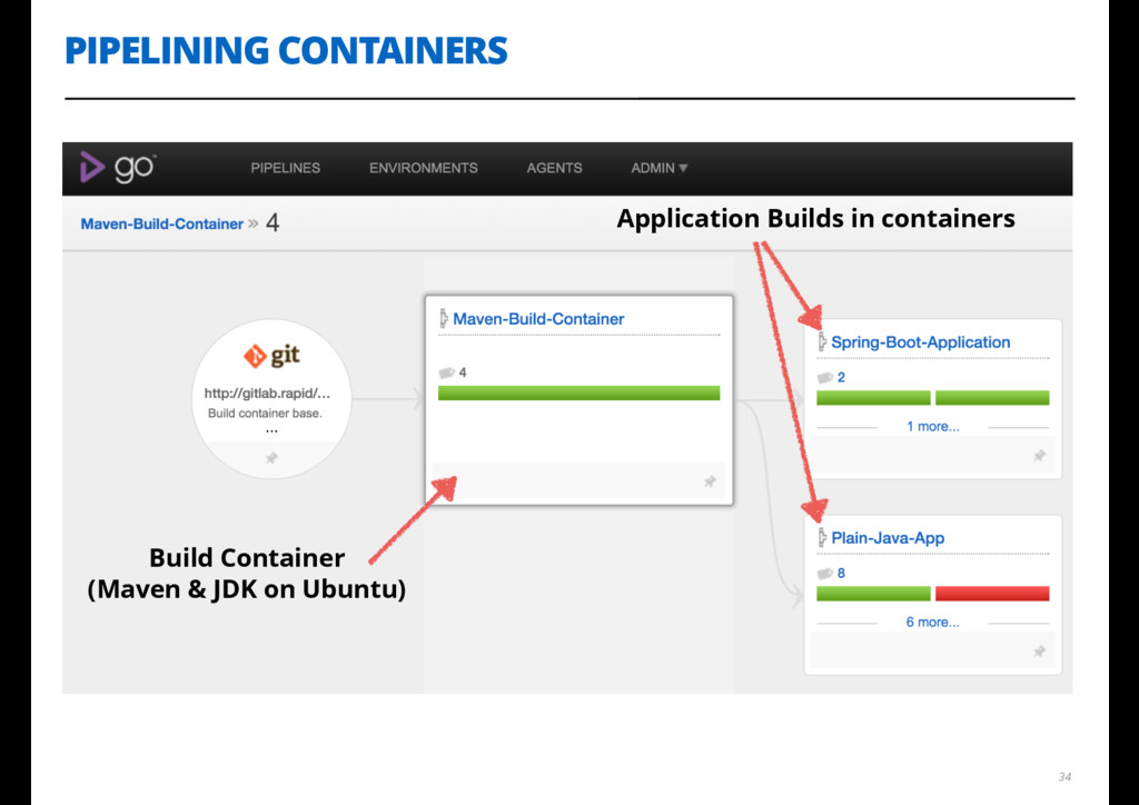 PIPELINING CONTAINERS 34 Build Container (Maven...