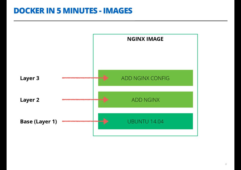 DOCKER IN 5 MINUTES - IMAGES 6 NGINX IMAGE UBUN...