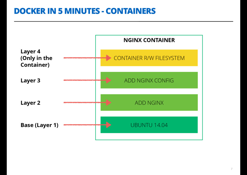 DOCKER IN 5 MINUTES - CONTAINERS 7 NGINX CONTAI...