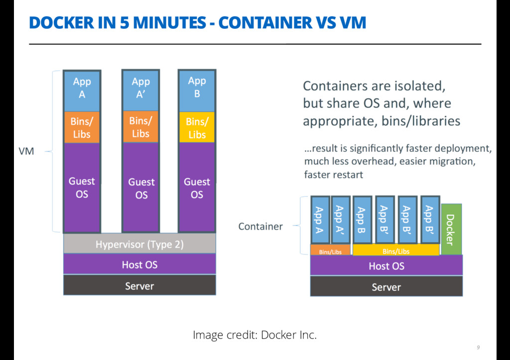 DOCKER IN 5 MINUTES - CONTAINER VS VM 9 Image c...