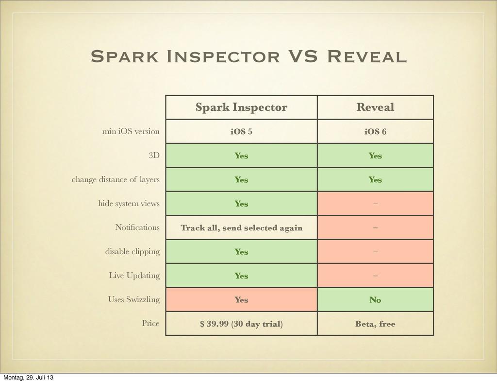Spark Inspector VS Reveal Spark Inspector Revea...