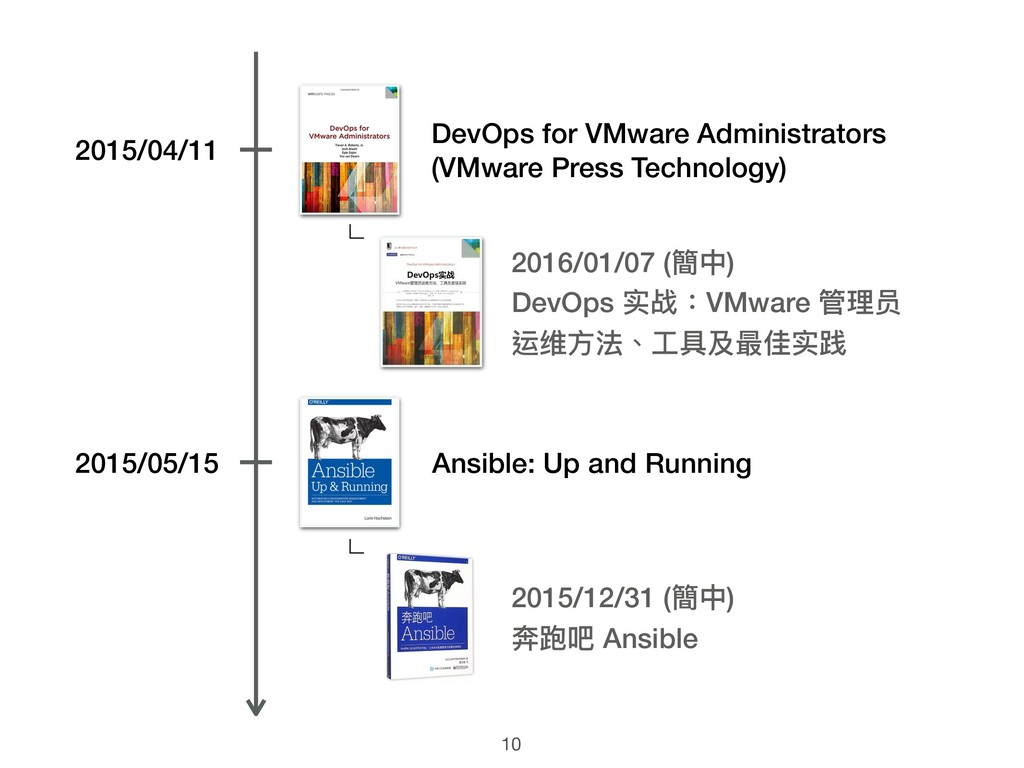10 DevOps for VMware Administrators (VMware Pre...