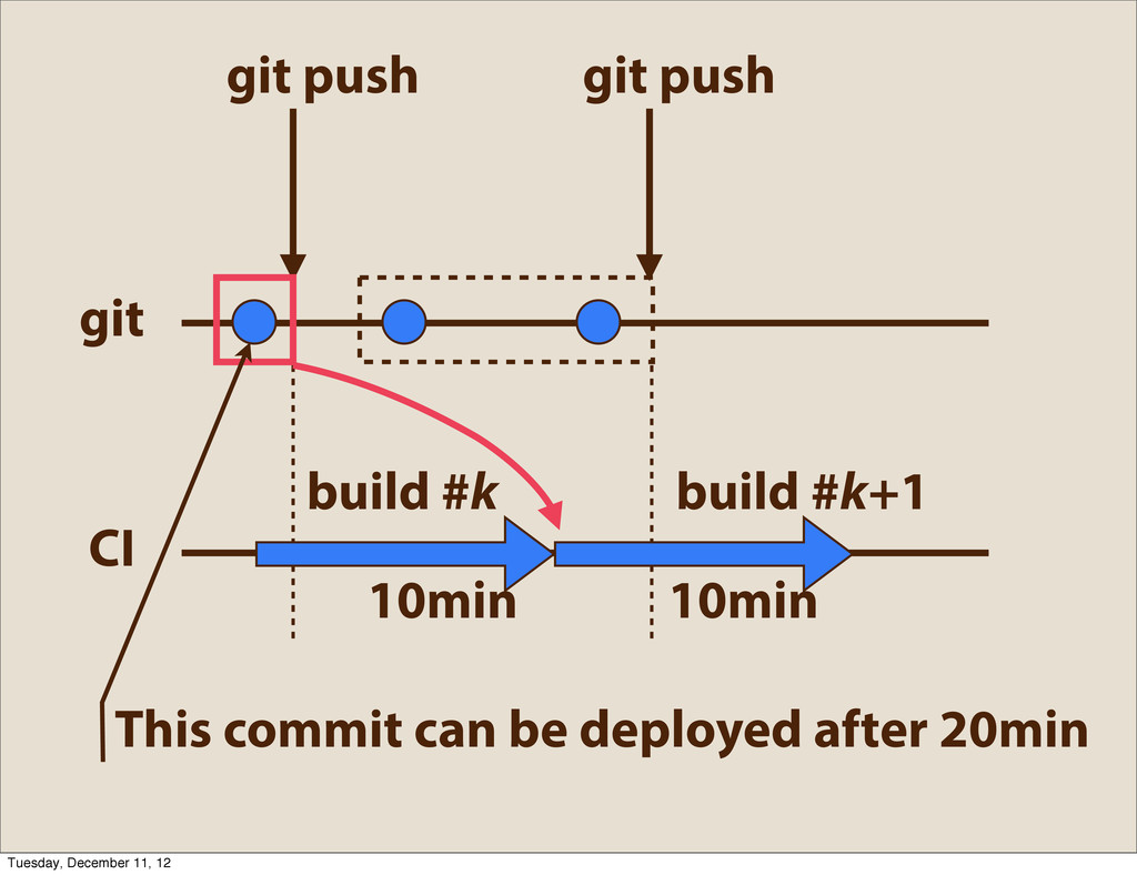 git push 10min 10min git push CI git This commi...