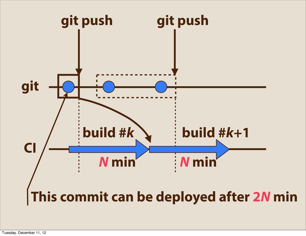 git push build #k build #k+1 N min N min git pu...
