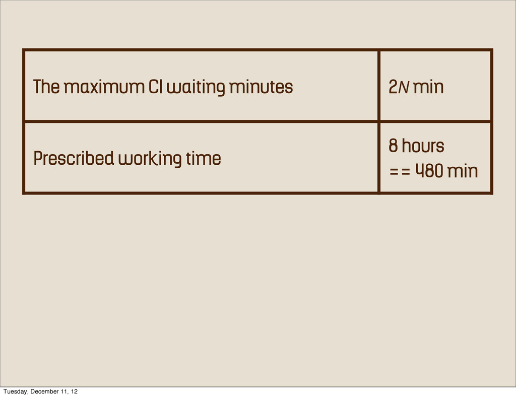 The maximum CI waiting minutes 2N min Prescribe...