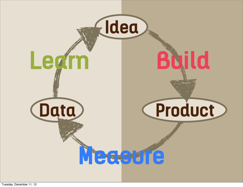 Idea Data Product Learn Measure Build Tuesday, ...