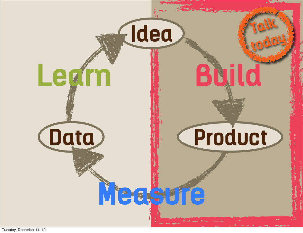 Talk today Idea Data Product Learn Measure Buil...