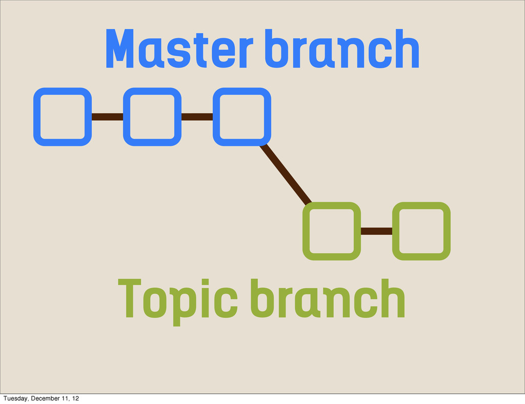 Master branch Topic branch Tuesday, December 11...