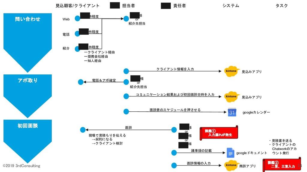 問い合わせ 見込顧客/クライアント 担当者 責任者 システム タスク Web 電話 紹介 ーク...