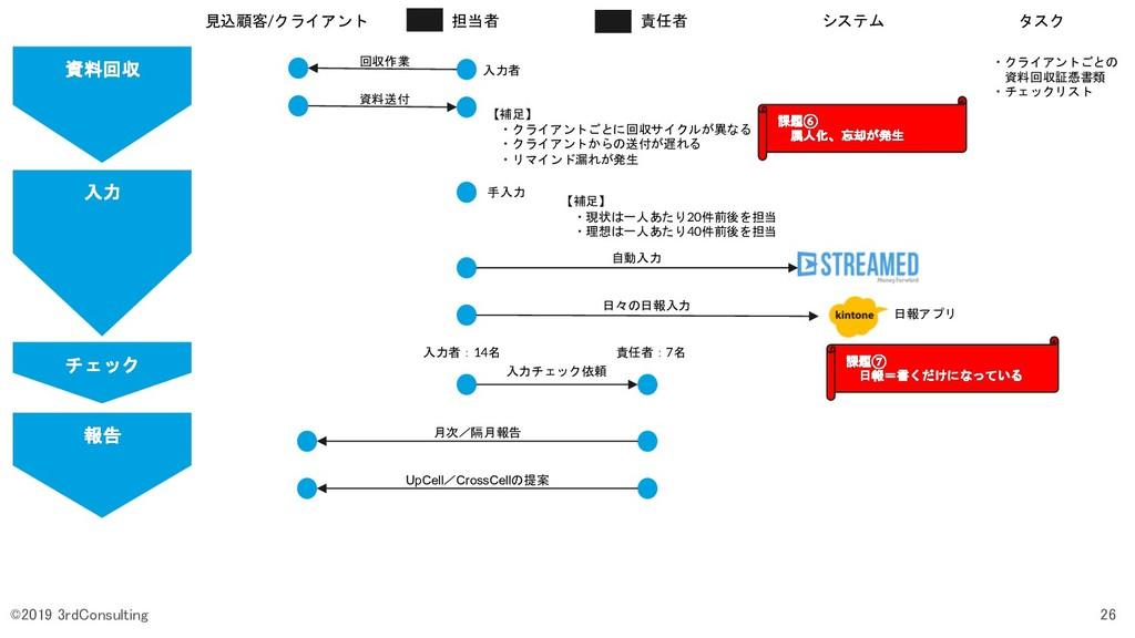 資料回収 見込顧客/クライアント 担当者 責任者 システム タスク 回収作業 ・クライアントご...