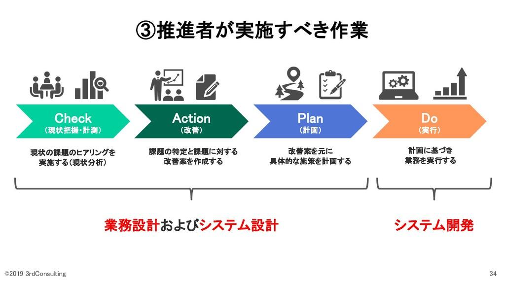 ③推進者が実施すべき作業 Check (現状把握・計測) Action (改善) Plan (...
