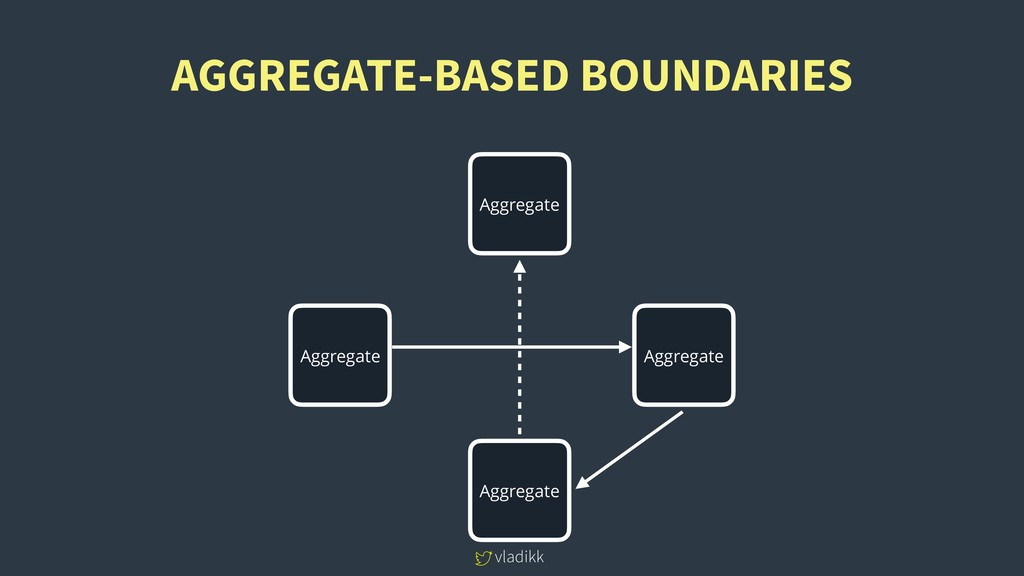 vladikk AGGREGATE-BASED BOUNDARIES Aggregate Ag...