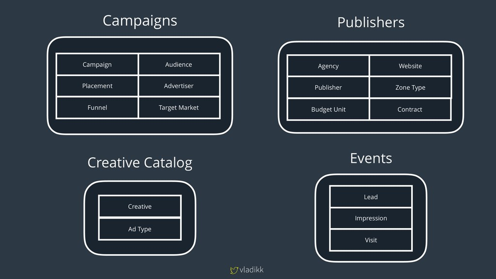 vladikk Campaigns Creative Ad Type Agency Publi...