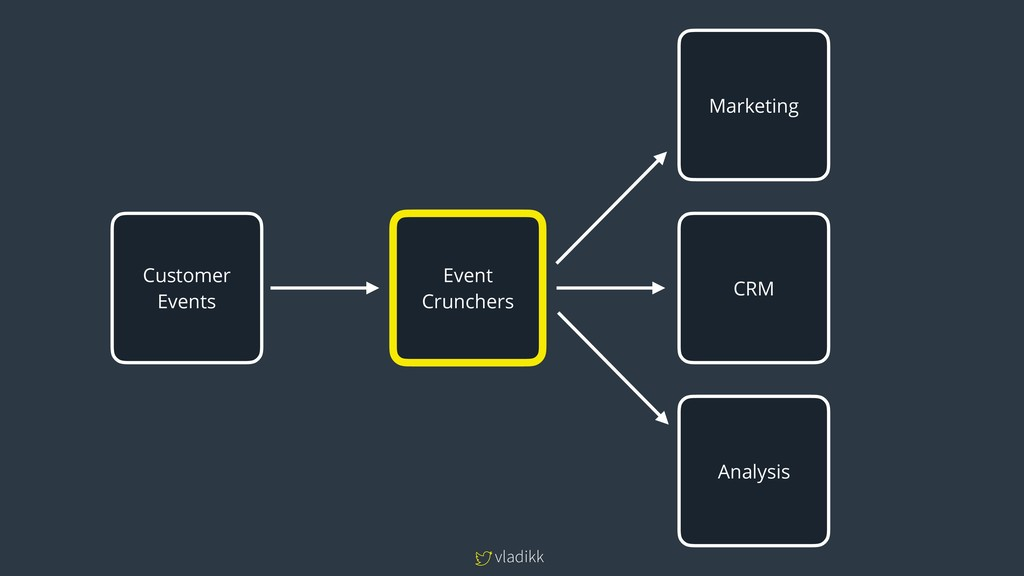 vladikk Marketing CRM Analysis Customer Events ...