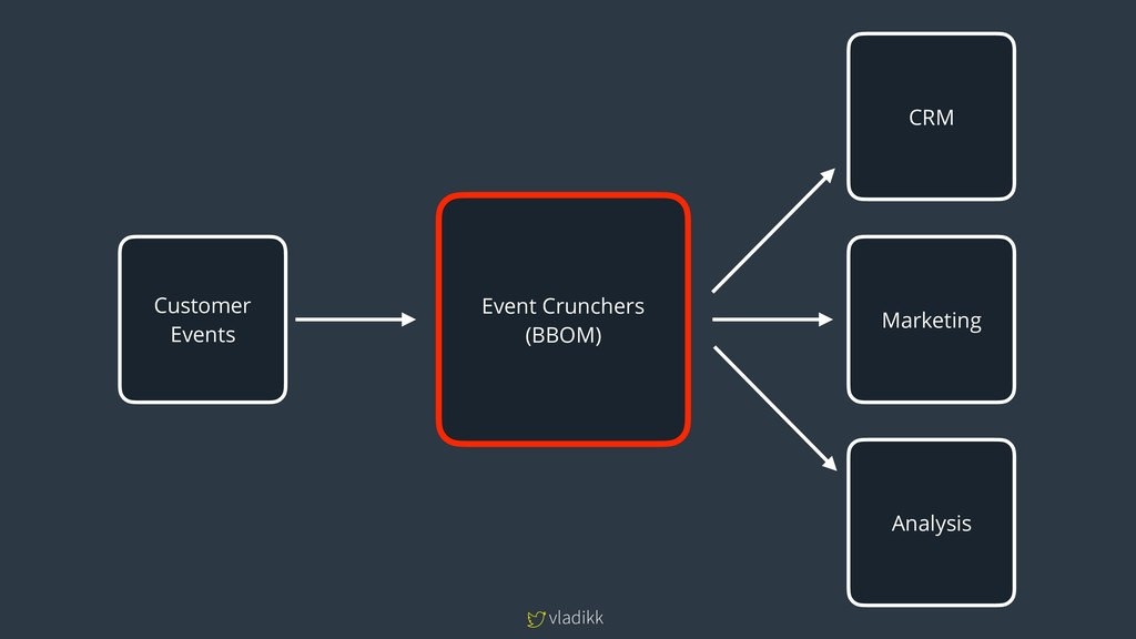 vladikk Customer Events Event Crunchers (BBOM) ...