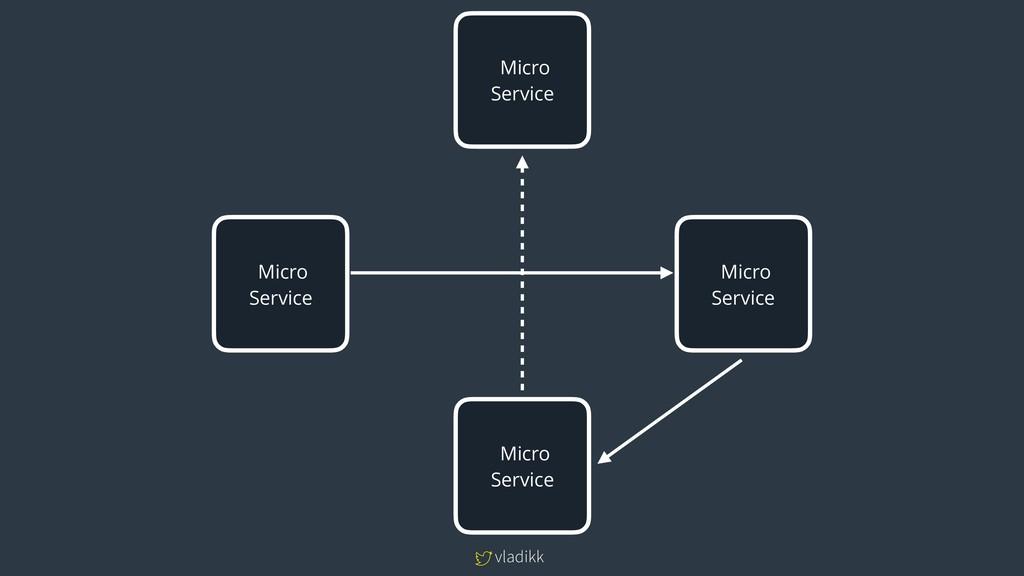 vladikk Micro Service Micro Service Micro Se...