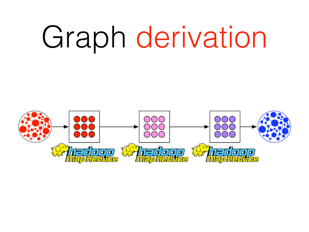 Graph derivation