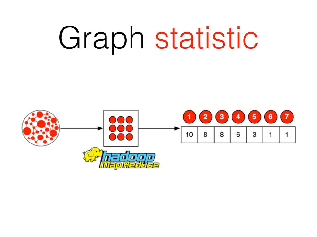 Graph statistic