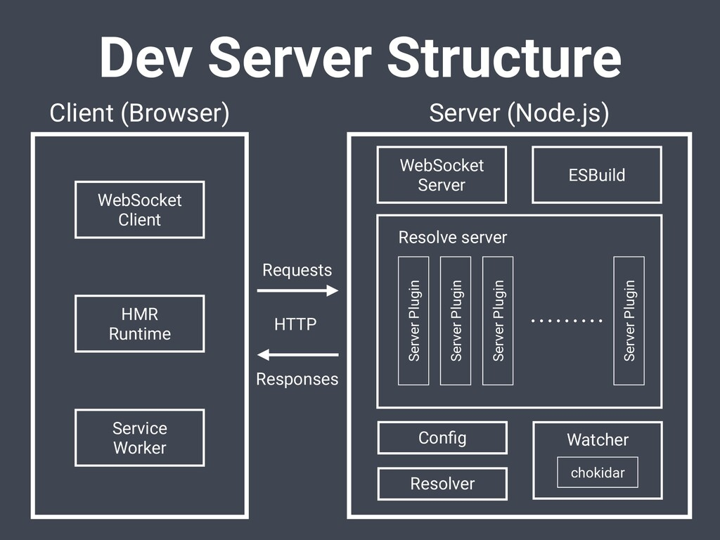 Dev Server Structure WebSocket Client Service W...