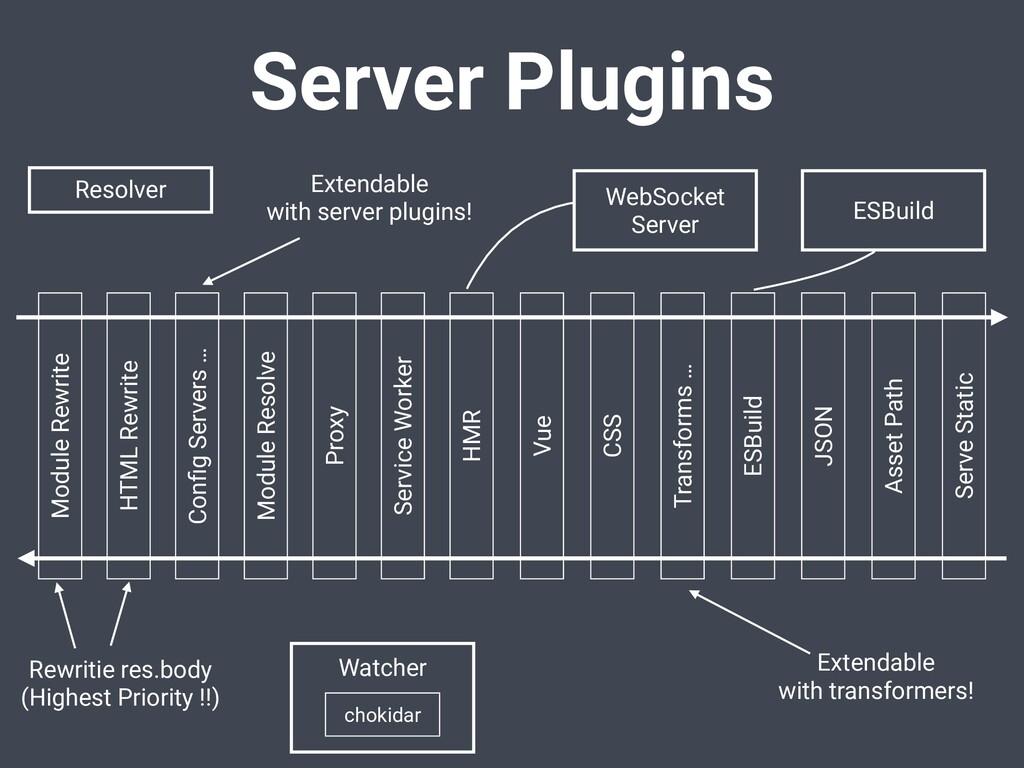 Server Plugins WebSocket Server Resolver Module...