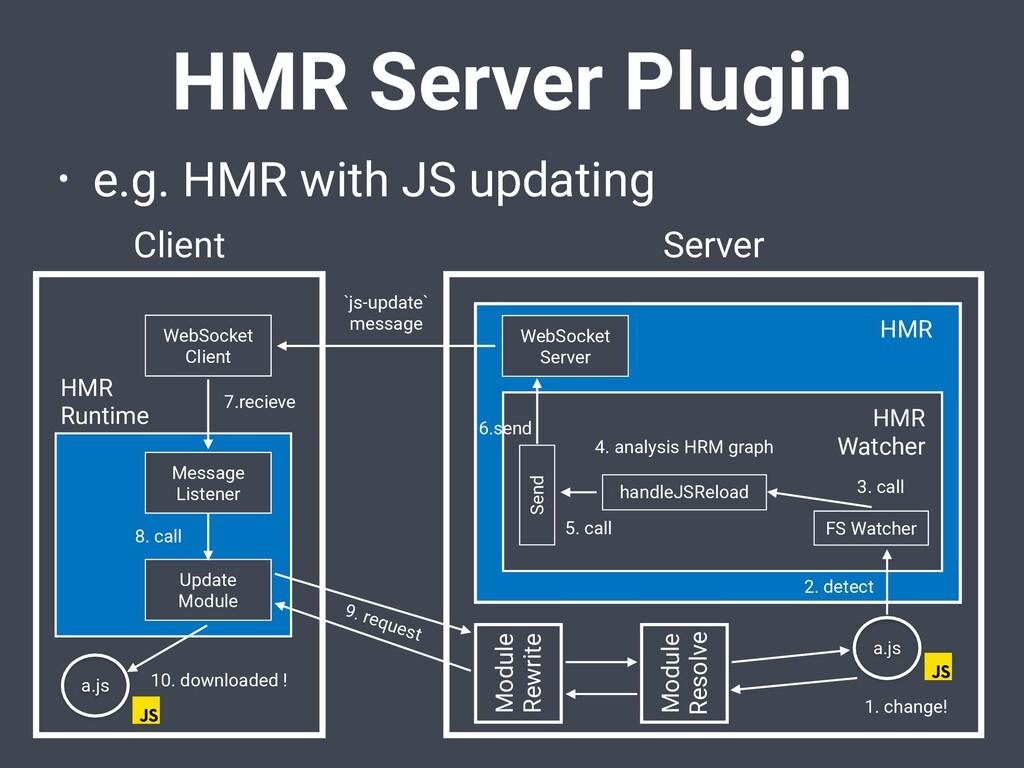 HMR Server Plugin • e.g. HMR with JS updating C...