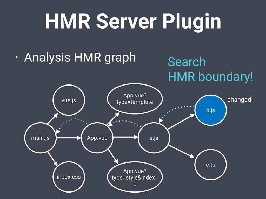 HMR Server Plugin • Analysis HMR graph App.vue ...