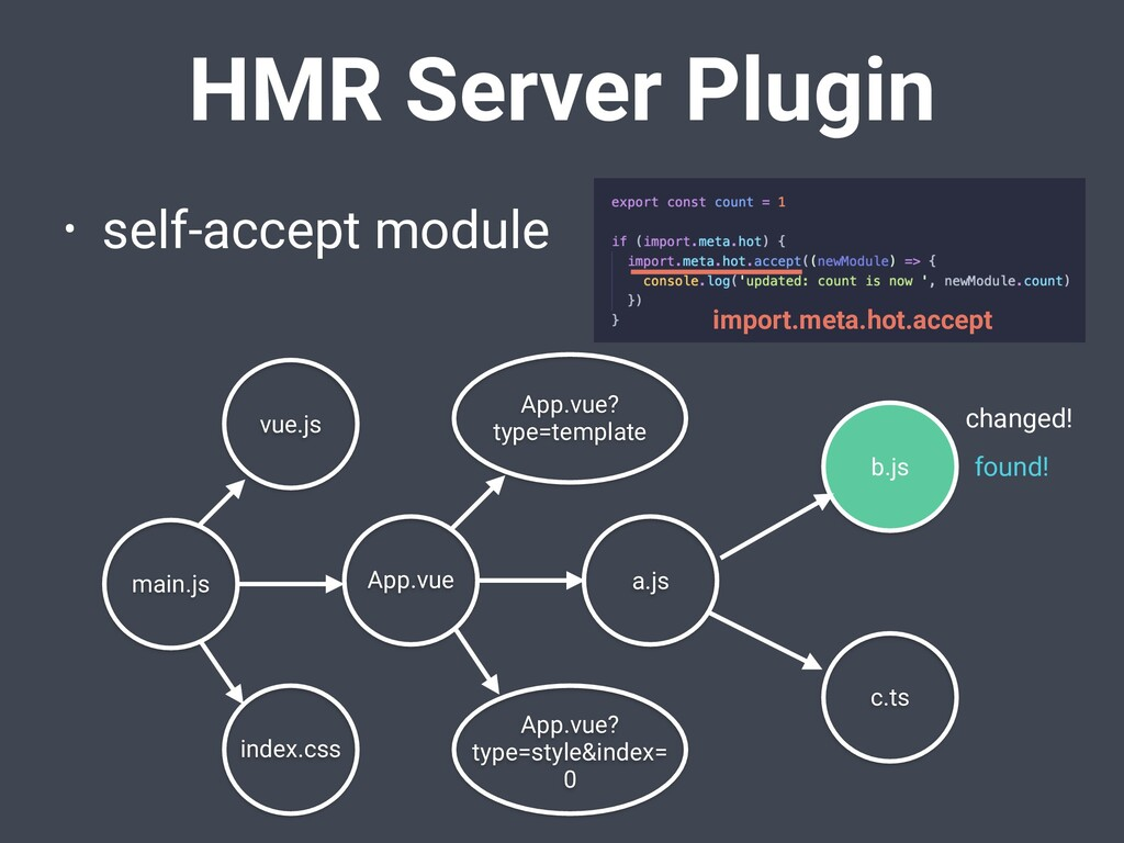 HMR Server Plugin • self-accept module App.vue ...