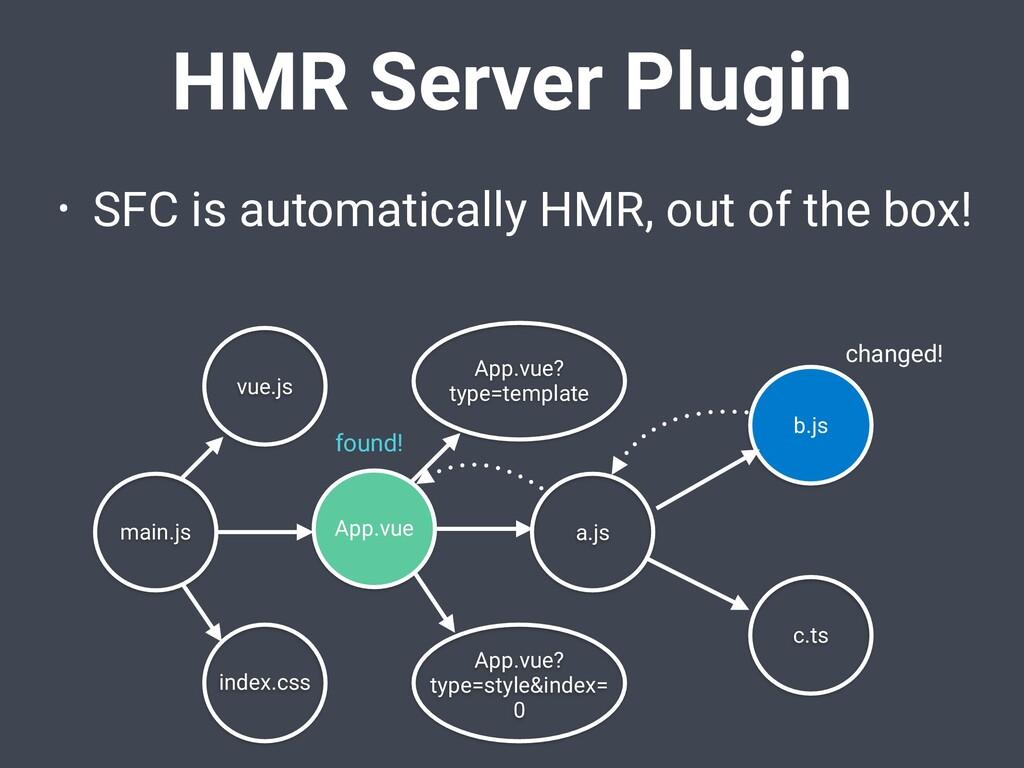 HMR Server Plugin • SFC is automatically HMR, o...