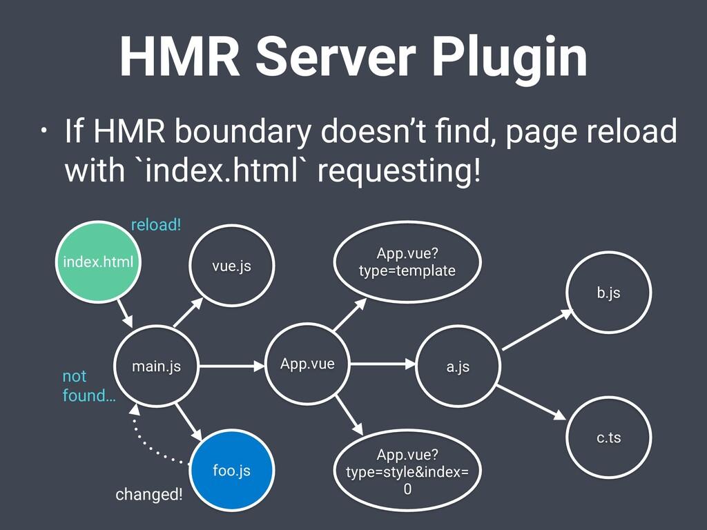 HMR Server Plugin • If HMR boundary doesn't find...