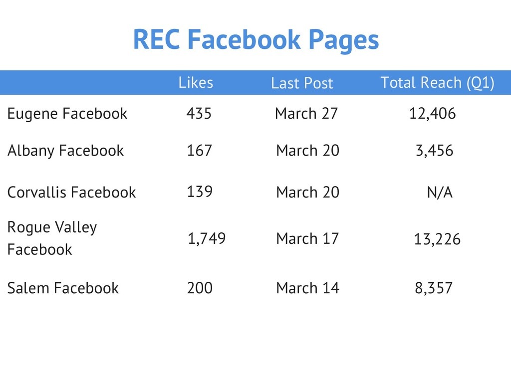 REC Facebook Pages Eugene Facebook Albany Faceb...