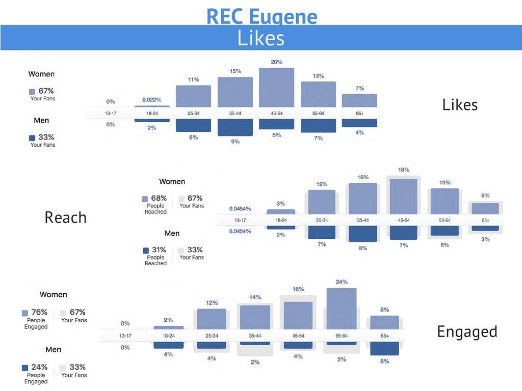 REC Eugene Likes Likes Reach Engaged
