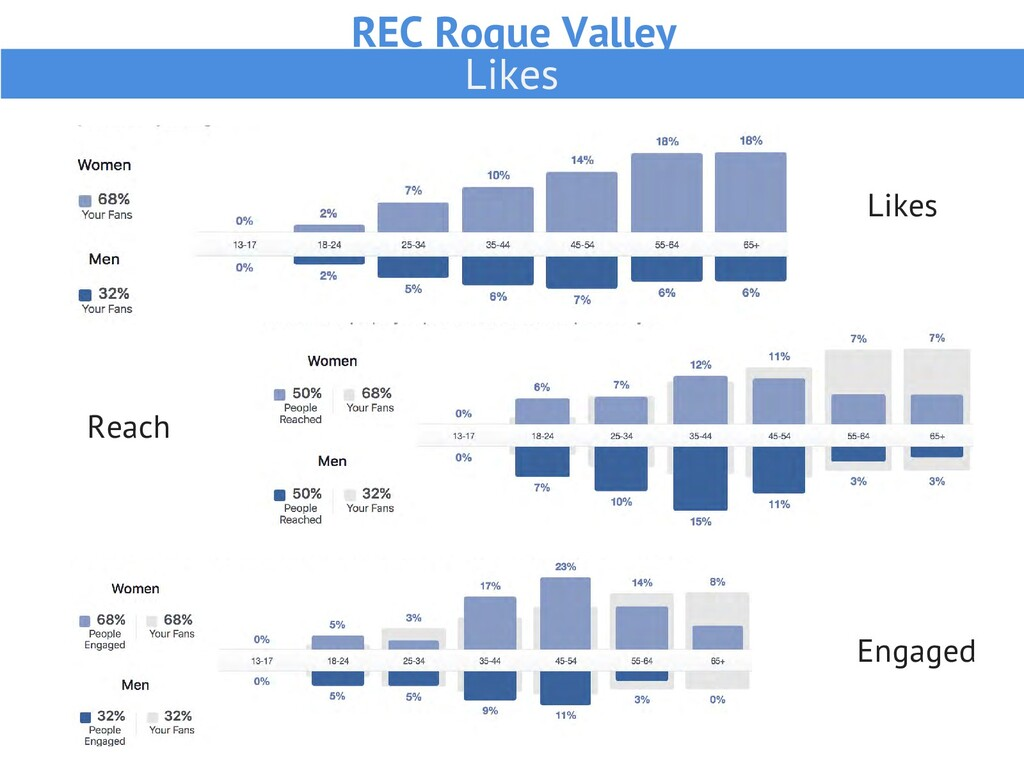 REC Rogue Valley Likes Likes Reach Engaged