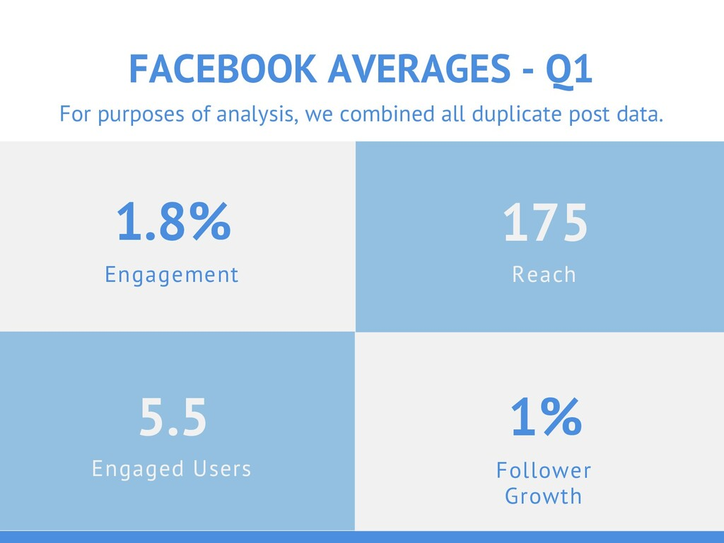Engagement 1.8% FACEBOOK AVERAGES - Q1 Engaged ...