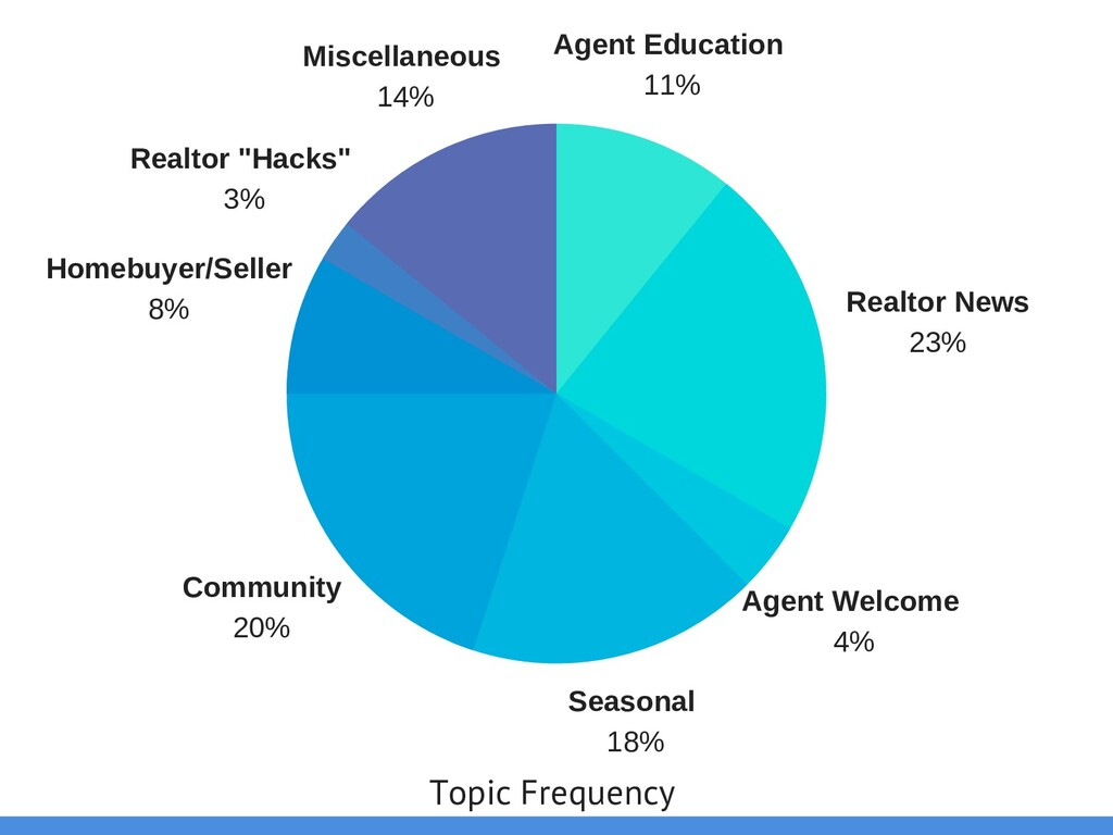 Realtor News 23% Agent Welcome 4% Seasonal 18% ...