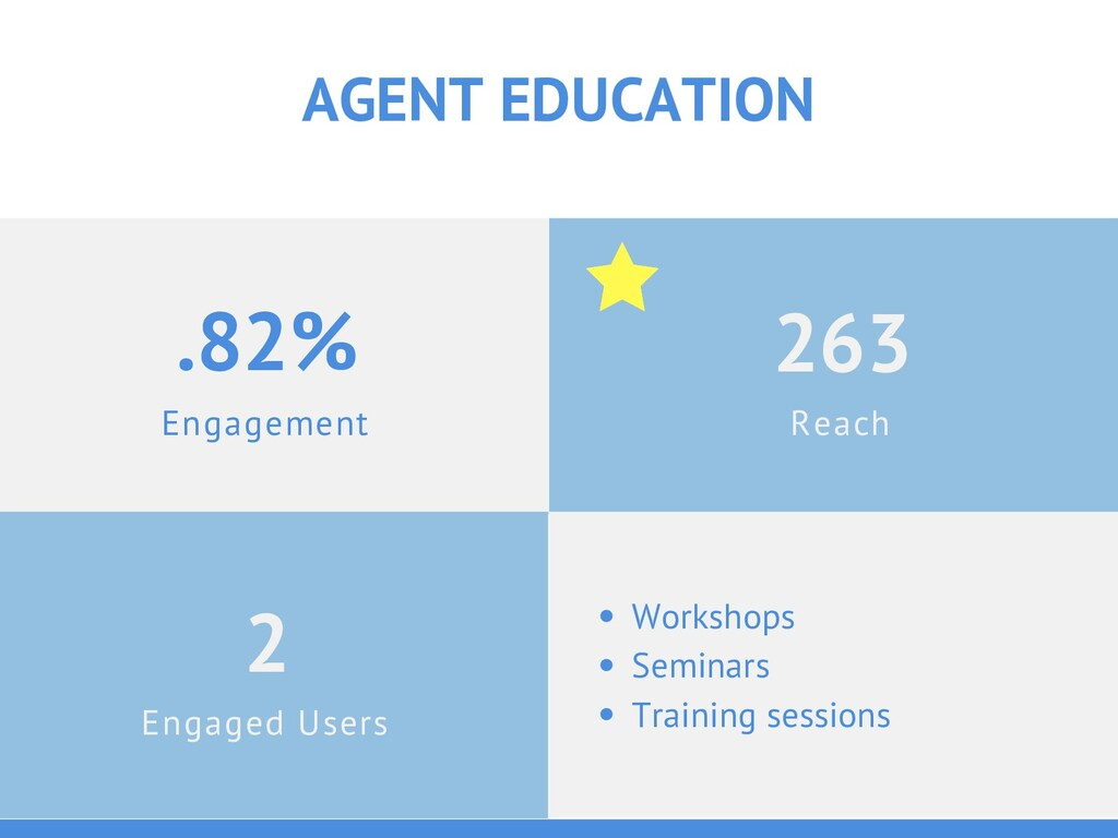 Engagement .82% AGENT EDUCATION Engaged Users 2...