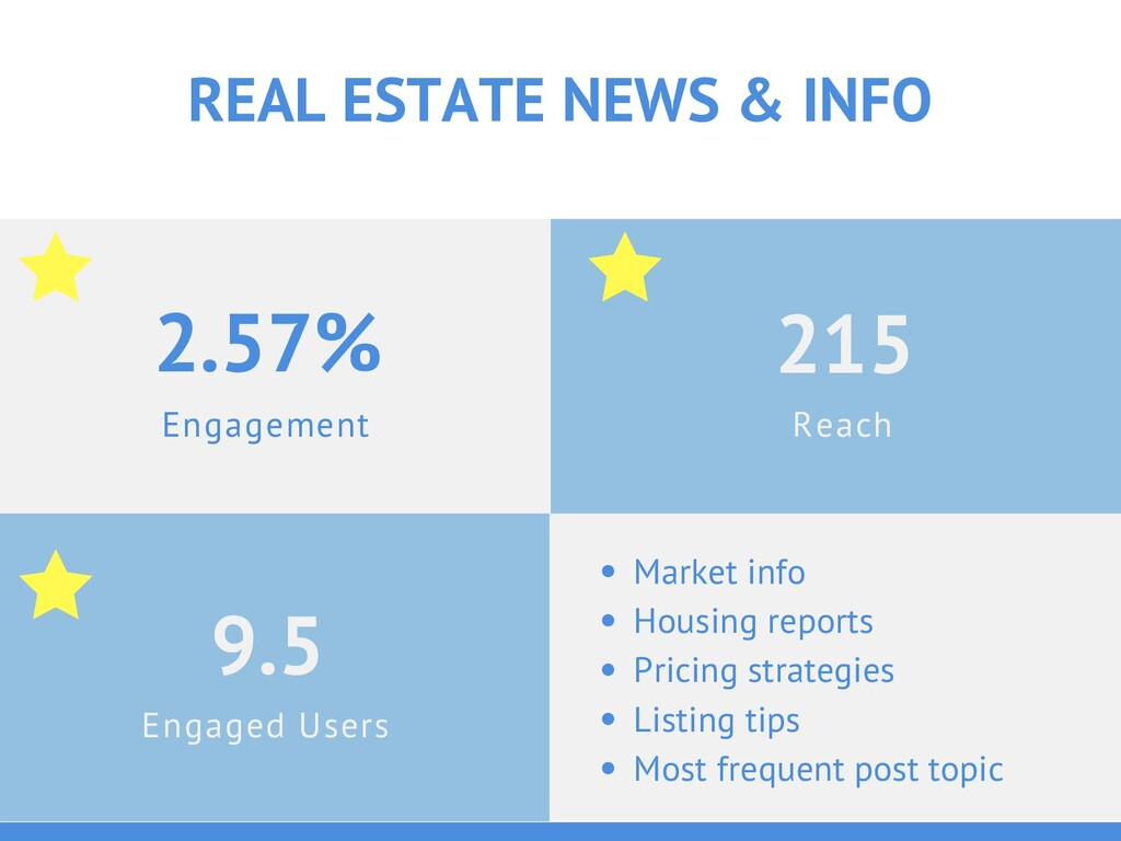 Engagement 2.57% REAL ESTATE NEWS & INFO Engage...