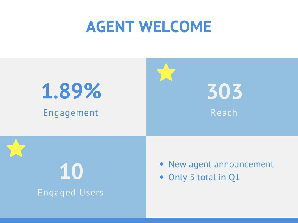 Engagement 1.89% AGENT WELCOME Engaged Users 10...