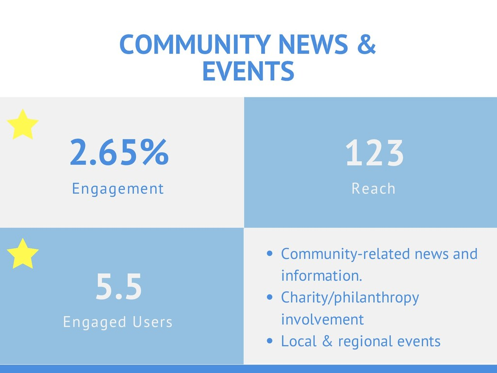 Engagement 2.65% COMMUNITY NEWS & EVENTS Engage...