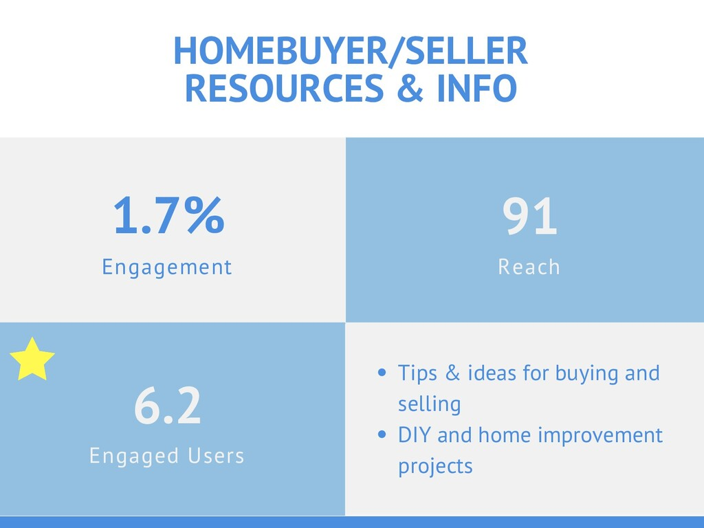Engagement 1.7% HOMEBUYER/SELLER RESOURCES & IN...