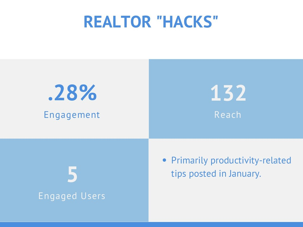 "Engagement .28% REALTOR ""HACKS"" Engaged Users 5..."