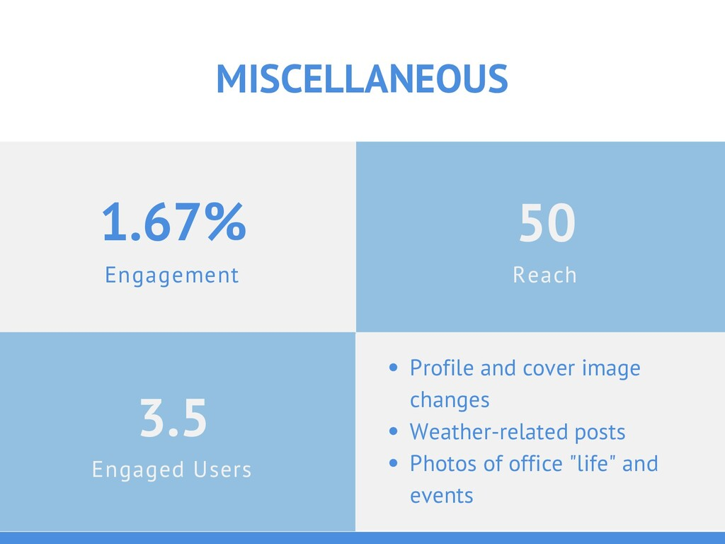Engagement 1.67% MISCELLANEOUS Engaged Users 3....