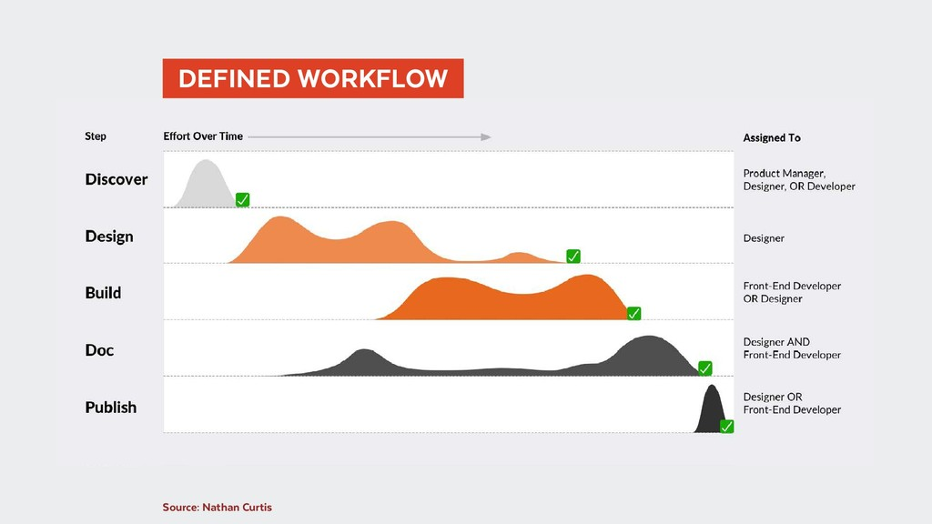 Source: Nathan Curtis   DEFINED WORKFLOW