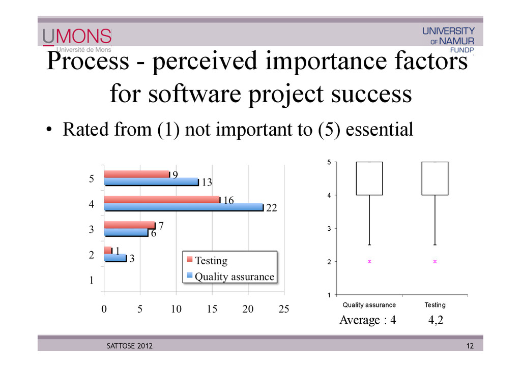 Process - perceived importance factors for soft...