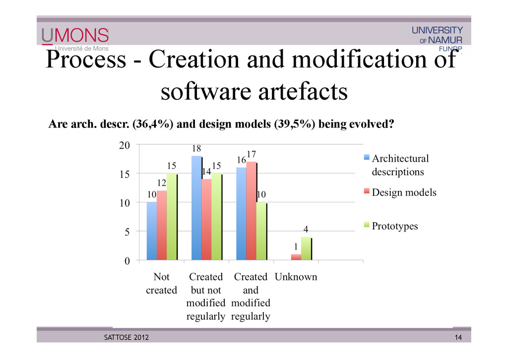 Process - Creation and modification of software...