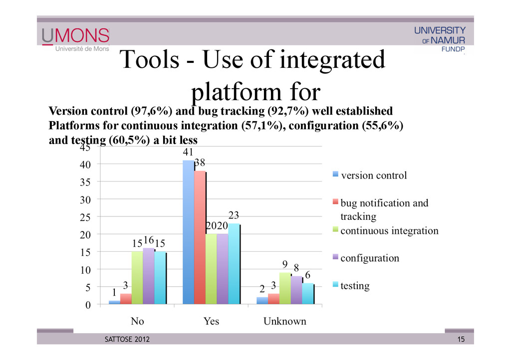 Tools - Use of integrated platform for 15 SATTO...